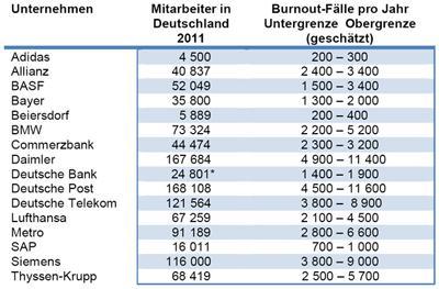 Burnout betrifft alle Branchen