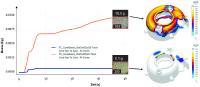 Vorhersage der zeitabhängigen Strömung von Kerngasen in die Schmelze für unterschiedliche Formstoffe (links) und gefährdete Bereiche im Gussteil (rechts)