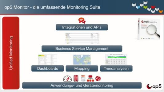 Unified Monitoring-Schema von op5