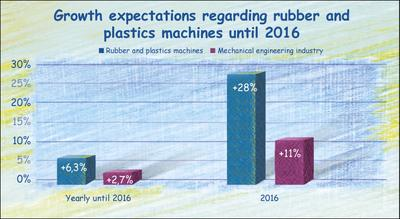 Rubber and plastics machines belonging to the growth sectors in the machinery industry