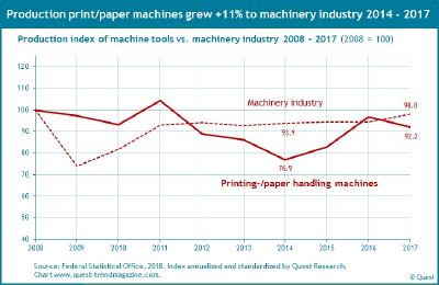 The printing and paper-handling machine sector grew by 11% faster than the German machinery industry - Quest Industry Report