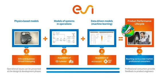 With recent acquisitions in Systems Modeling & Data Analytics, ESI opens new doors for manufacturers to support Product Performance Lifecycle