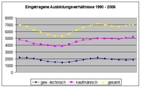 Eingetragene Ausbildungsverhältnisse 1990-2006