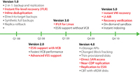 Veeam Backup & Replication - Ongoing Innovation