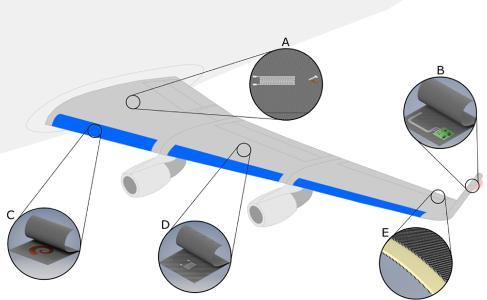 Fraunhofer Smart Wing GoBeyond 4.0