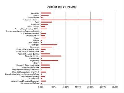 Application-by-Industry