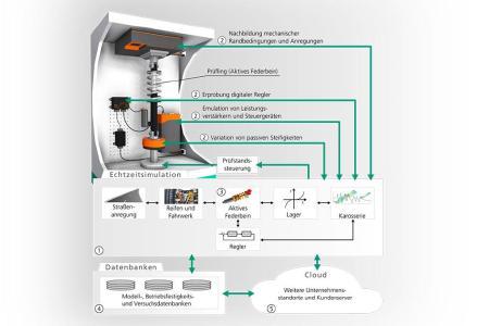Übersicht zur Betriebsfestigkeitsprüfung aktiver Fahrwerkssysteme im Fraunhofer LBF: 1. Integration von numerischen Modellen in Prüfstände mit HiL-Schnittstellen auf  leistungselektrischer, mechanischer und Signalebene, 2. Multiphysikalische Echtzeitsimulationen, 3. Digitale Zwillinge, 4. Datenbanken und umfangreiche Bewertungen, 5. Cloud-Anbindung. Graphik: Fraunhofer LBF
