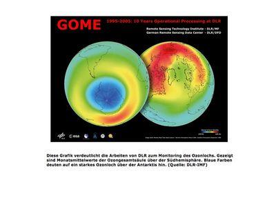Monitoring Ozonloch