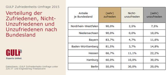 Chart Bundeslaender Zufriedenheit