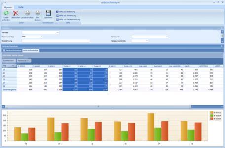 In der Verbrauchsanalyse werden die Energiedaten ausgewertet und als Entscheidungsgrundlage für verbrauchsmindernde Maßnahmen verwendet.