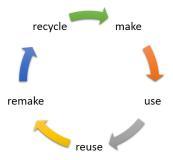 Feuerverzinkter Stahl ist dauerhaft, wiederverwendbar, instandsetzbar und recyclingfähig und damit ein perfekter Werkstoff für das zirkuläre Bauen / Quelle: Catherine Weetman