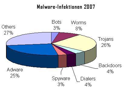 Malware-Infektionen 2007
