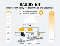 Fig. 1: BAUDIS allows for a simple networking of machines and systems via the Internet and the intelligent analysis of data. It is equally suitable for greenfield and brownfield plants, i.e. for the digitization of new and existing production facilities