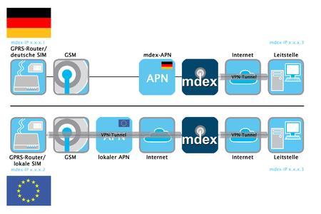 mdex fixed.IP im Ausland