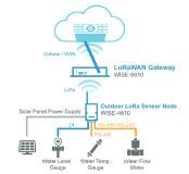LoRaWAN -  IoT - Anwendungsbeispiel