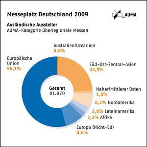 Grafik: Anteil der EU-Aussteller auf deutschen Messen gestiegen