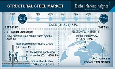 Structural Steel Market to surpass USD 420 bn by 2024 | ArcelorMittal, British Steel, POSCO, Severstal, voestalpine, Tata Steel