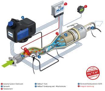 HJS SCR System zur Nachrüstung von Transportern