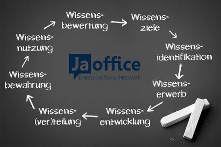 JaOffice - die 360° Wissensmanagement 2.0-Software Lösung für U...