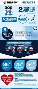 Shazam Key Facts   UK EUR