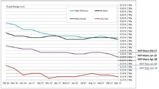 Grafik: pvXchange - Preisindex von pvXchange, der monatlich bei pv magazine veröffentlicht wird