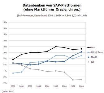 Datenbankanbieter - chronologisch (ohne Oracle)