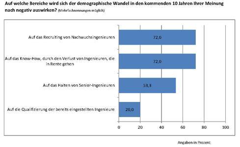Auf welche Bereiche wird sich der demographische Wandel in den kommenden 10 Jahren Ihrer Meinung nach negativ auswirken?