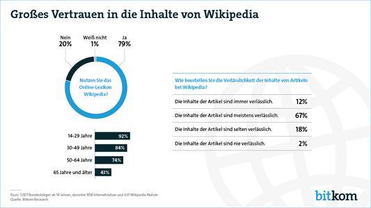 Vier von fünf Internetnutzern recherchieren bei Wikipedia