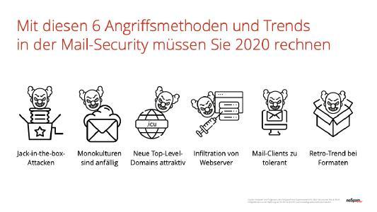 Mail-Security-Experten von NoSpamProxy benennen Trends für 2020