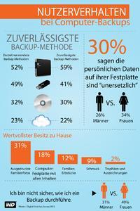 Infographik WD Backup