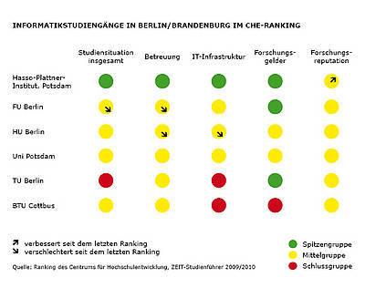 """""""Informatikstudiengänge in Berlin/Brandenburg im CHE-Ranking"""""""