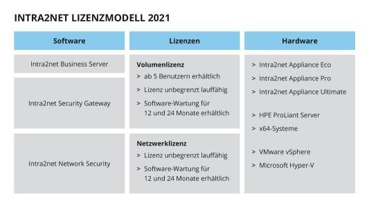 Intra2net Lizenzmodell