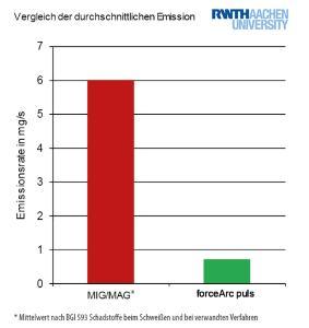 Mit dem forceArc puls Prozess sinkt beim Schweißen von hochlegierten Stählen die Emissionsrate um das 4,5-fache im Vergleich zum Impulslichtbogen – ein wesentlicher Beitrag zum Gesundheitsschutz des Schweißers.