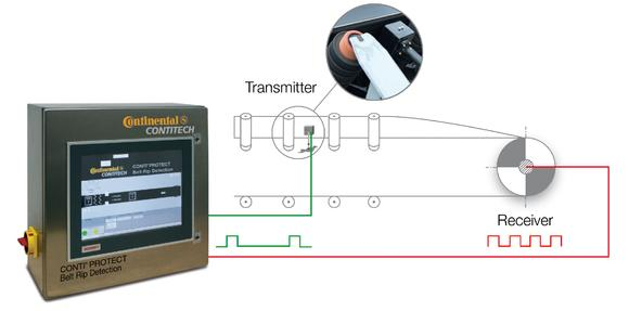 The transmitter unit and revolution counter relay the measured data to a central unit, allowing belt damage to be detected early on (Photo: ContiTech)