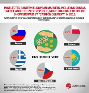 Infographic: Europe Online Payment Methods: Full Year 2016