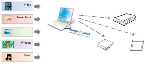 Gratis Digital Signage Software