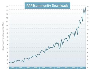 PARTcommunity Downloads