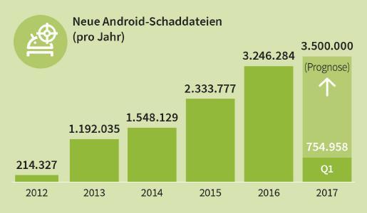Über 750.000 neue Android-Schaddateien im ersten Quartal 2017