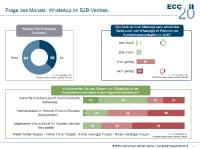 B2B E-Commerce Konjunkturindex | Frage des Monats: WhatsApp als Kontaktkanal im B2B-Vertrieb