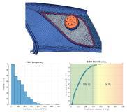 Bild 1: Simulationsmodell des Kopfaufpralls und der Einfluss einer streuenden Bruchdehnung auf die Verletzungswahrscheinlichkeit