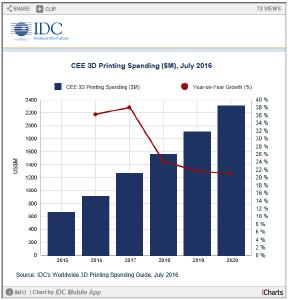 3D Printing Update: Manufacturing Vertical Dominates CEE Spending