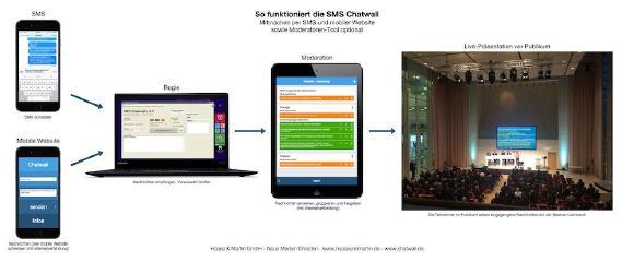 SMS Chatwall auf einem Leadership-Meeting - Kurznachrichten aus dem Publikum auf der Beamer-Leinwand