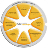 Data One Incentive SAP® Business ByDesign™