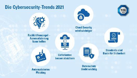 TÜV SÜD: Das sind die Cybersecurity-Trends 2021