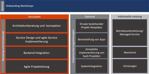 ComConsult bietet ein Komplettpaket für Planung, Einführung und Betrieb der gesamten Produktpalette von ServiceNow an und begleitet Unternehmen bei der Umsetzung ihrer ServiceNow-Projekte über die gesamte Prozesskette hinweg