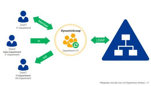 Attributbasierte Dynamische Gruppe