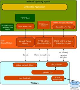 RTOS Virtual Machine Software Architecture