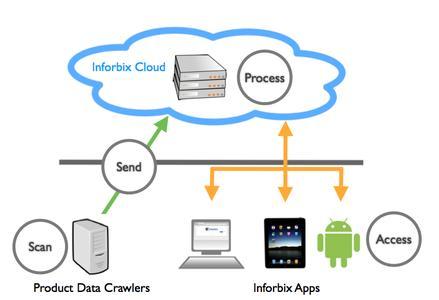 Inforbix ist eine Cloud-Lösung, die Produktdaten verschiedener Anwendungen und Herkunft sammelt und zur Verfügung stellt. Anwender können über jeden Standard-Webbrowser auf Inforbix und ihre Daten zugreifen.