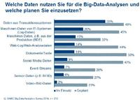 Big Content: Wissensgewinnung aus Big Data