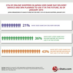 Infographic: Asia-Pacific B2C E-Commerce Delivery 2015_yStats.com